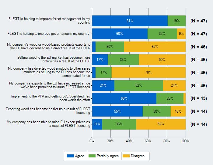 Indonesia survey data