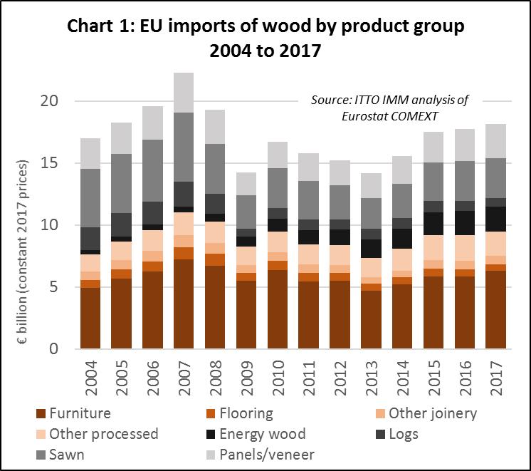 EU total import 1
