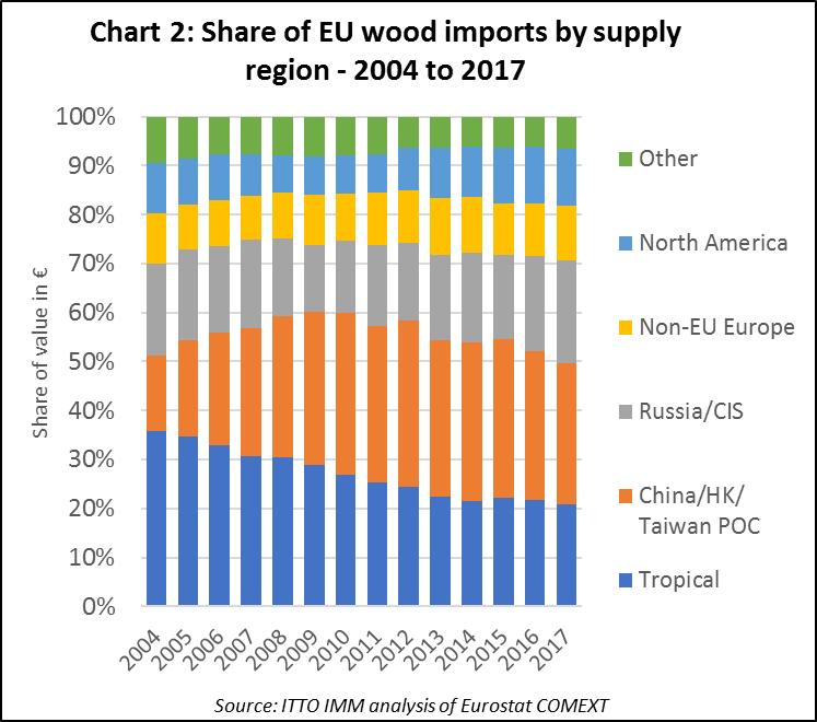 EU total import 2