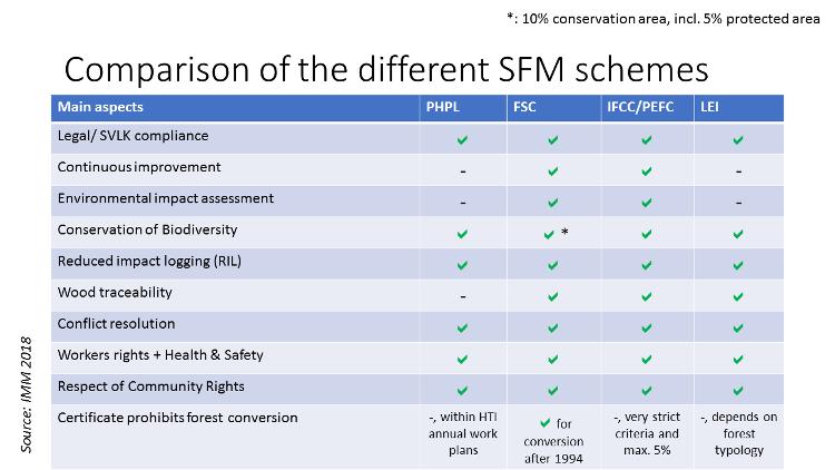 comparison sfm schemes indonesia