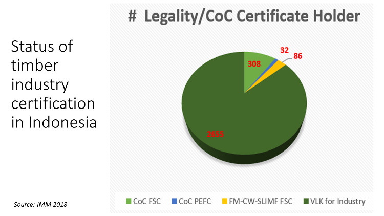 legalityCOC certificate holders in Indonesia