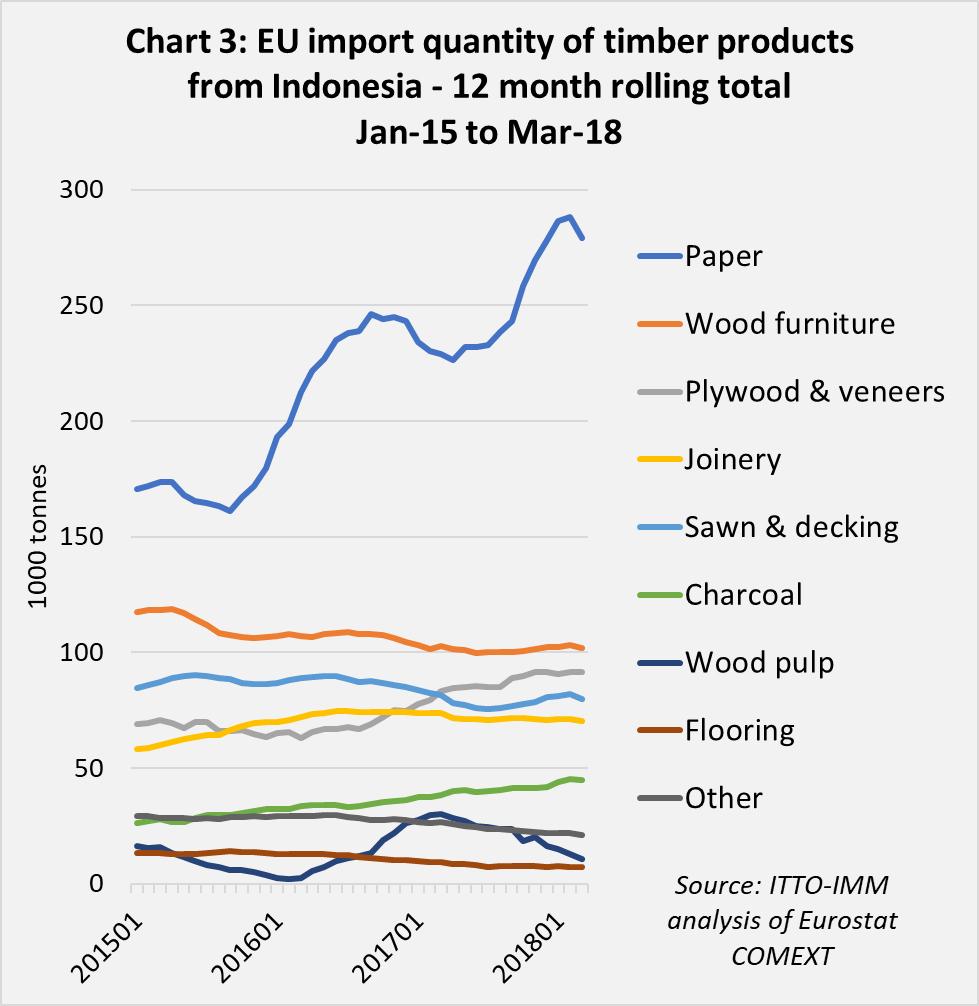 VPA partner trade chart 3