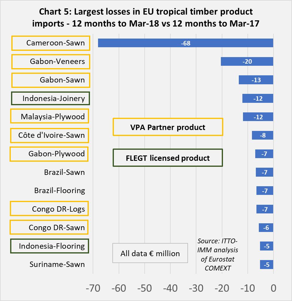 VPA partner trade chart 5