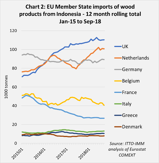 eu indonesia trade chart2