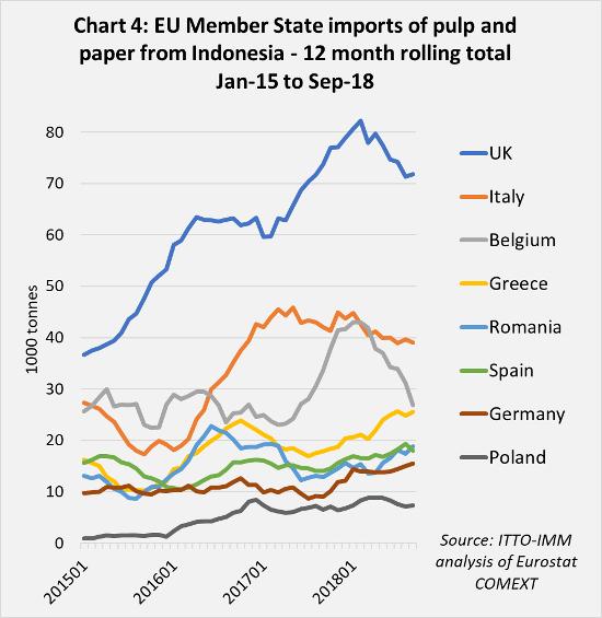 eu indonesia trade chart4
