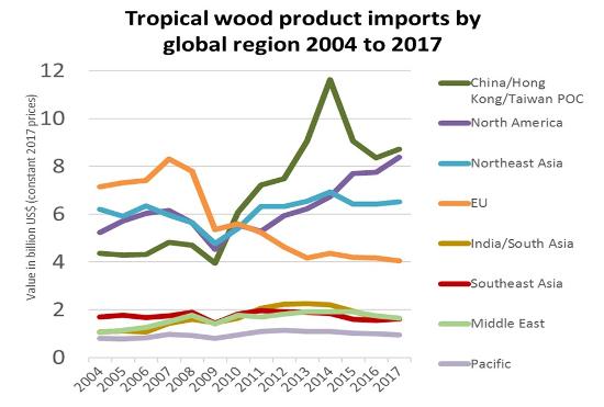 global tropical trade