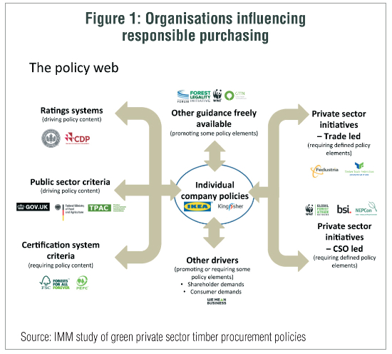 organisations influencing purchasing