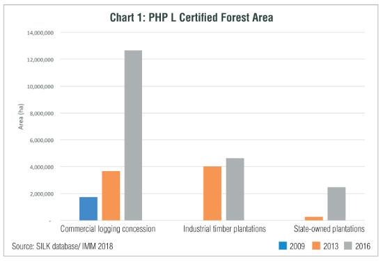 phpl certification