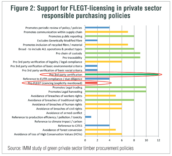 procurement policy support for FLEGT