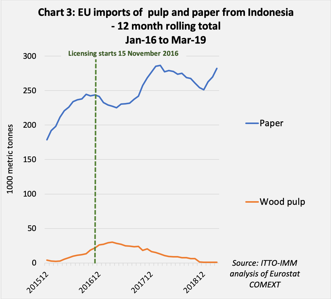 Chart 3 ind