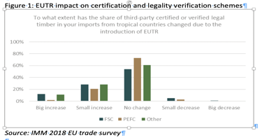 Certification has profited from introduction of EUTR