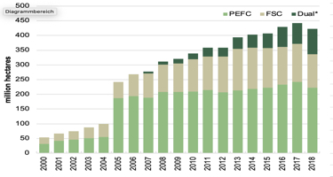 Global area of certified forest records first ever annual decline in 2018