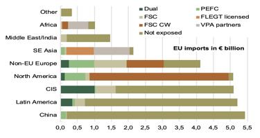 "Increasing ""level of exposure"" to verification of EU trade flows"