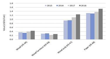 IMM analysis of Indonesian timber imports – growth primarily in pulp, fuel wood and paper