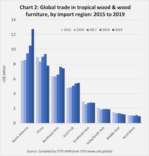 2019 EU imports Chart 2