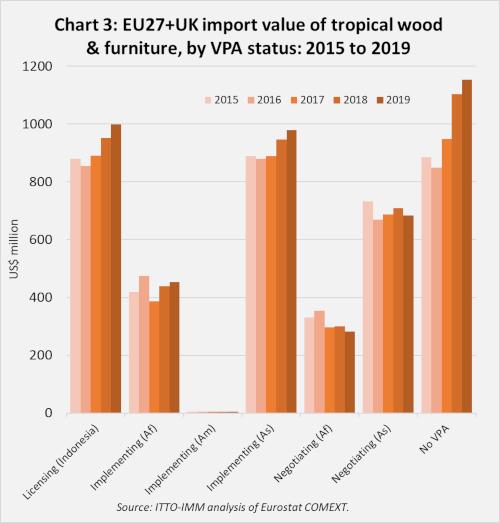 2019 EU imports Chart 3