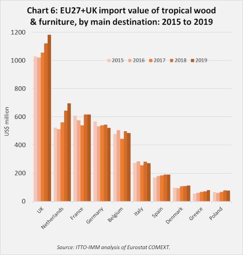 2019 EU imports Chart 6