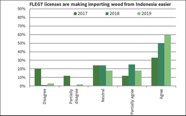 Chart 2 IND FLEGT