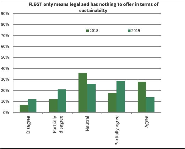 Chart 3 IND FLEGT