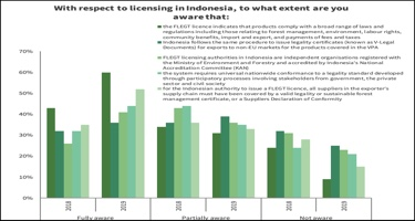 80% of survey respondents find importing with FLEGT-License easier than EUTR DD