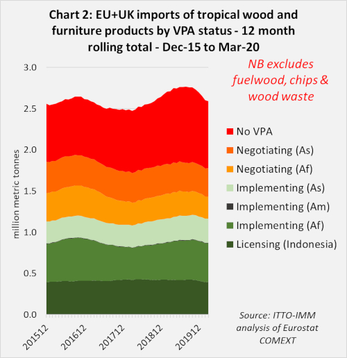 EU imports to mar 2020 Chart 2