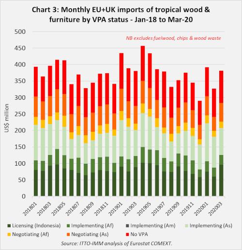EU imports to mar 2020 Chart 3