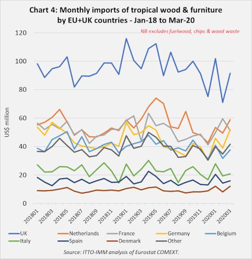 EU imports to mar 2020 Chart 4