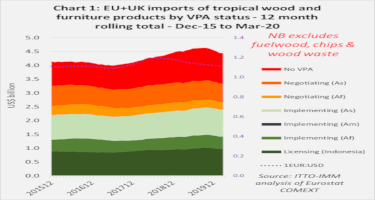 COVID signal missing in EU27+UK import data for Q1 2020