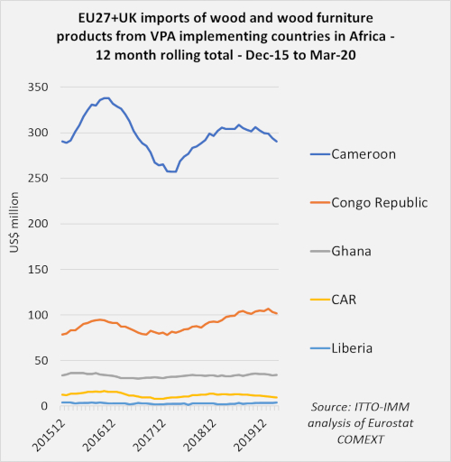 eu imports from africa implementing