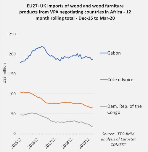 eu imports from africa negotiating