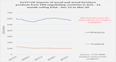 EU27+UK imports from VPA negotiating countries in Asia: sharp shift to wood furniture in EU import mix from Malaysia