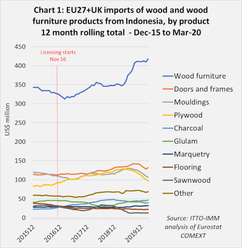 eu imports from indonesia 1