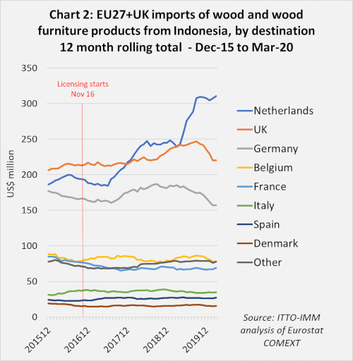 eu imports from indonesia 2