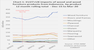 EU27+UK imports from Indonesia: wood furniture makes gains while plywood, doors and decking lose ground