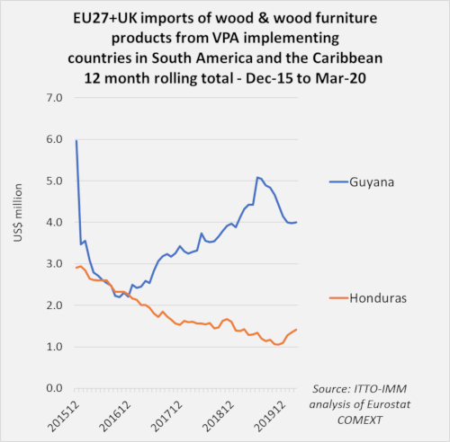eu imports from lac