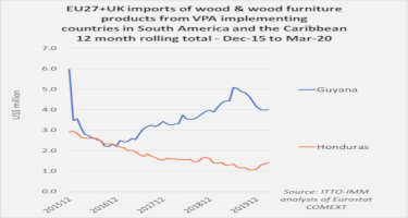 Contrasting trends in EU27+UK imports from VPA countries in LAC region