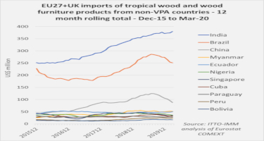 EU27+UK tropical wood imports from non-VPA countries: slowing from Brazil and China but India continues to make gains