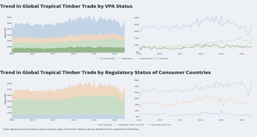 Free access to near real-time trade data fromthe world's largest timber exporters and importers