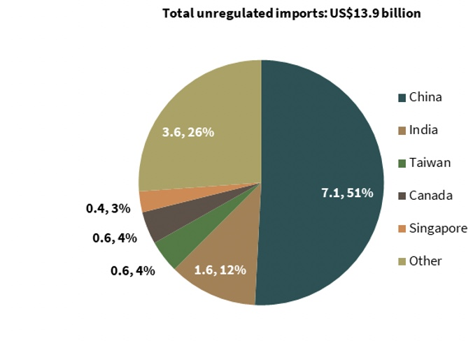 Total unregulated imports