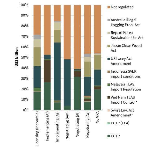 trade share by vpa and regulatory status