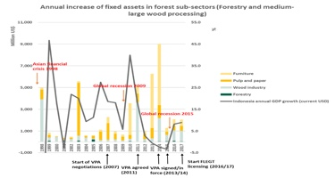 IMM investment study identifies correlation between FLEGT-licensing and rising investments
