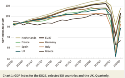 COVID-19 induced upheaval in EU27+UK economy during 2020