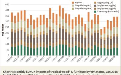 2020 decline EU27+UK imports of VPA partner wood products