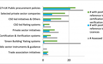 Acceptance of FLEGT licensing has grown within private sector procurement initiatives