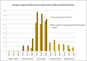 More IMM survey respondents report small increases in tropical timber imports due to FLEGT Licensing