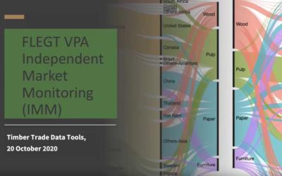 IMM timber trade data tools